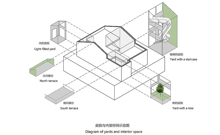 镜空间分析图-Model